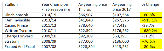 av-price-first-season-sires